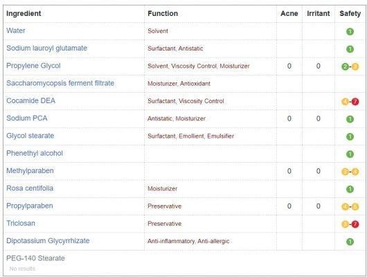 Bảng phân tích thành phần mỹ phẩm