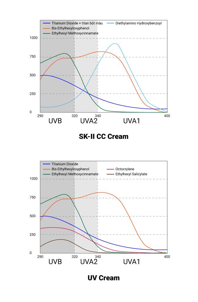 Dải chống nắng của kem chống nắng SK-II