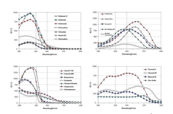Bảng so sánh mức độ chống nắng của các thành phần